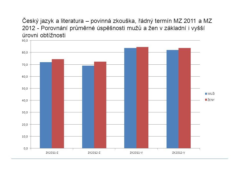Český jazyk a literatura – povinná zkouška, řádný termín MZ 2011 a MZ 2012 - Porovnání průměrné úspěšnosti mužů a žen v základní i vyšší úrovni obtížnosti