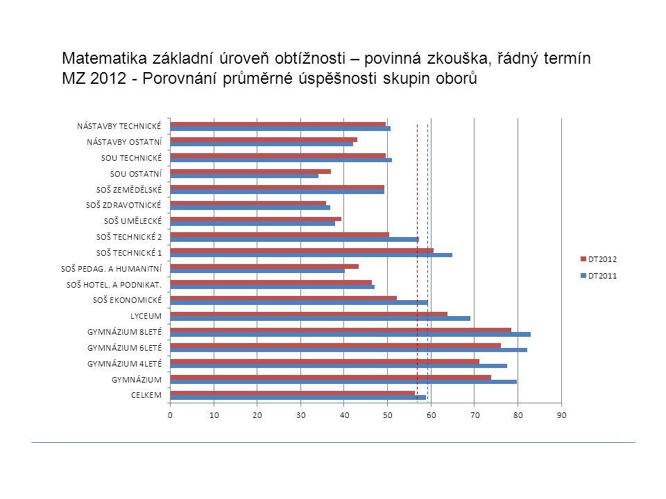 Matematika základní úroveň obtížnosti – povinná zkouška, řádný termín MZ 2012 - Porovnání průměrné úspěšnosti skupin oborů