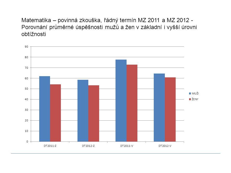 Matematika – povinná zkouška, řádný termín MZ 2011 a MZ 2012 - Porovnání průměrné úspěšnosti mužů a žen v základní i vyšší úrovni obtížnosti