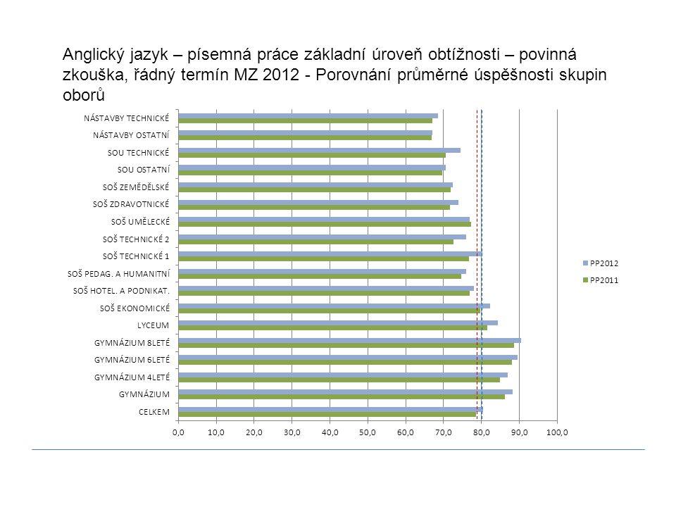 Anglický jazyk – písemná práce základní úroveň obtížnosti – povinná zkouška, řádný termín MZ 2012 - Porovnání průměrné úspěšnosti skupin oborů