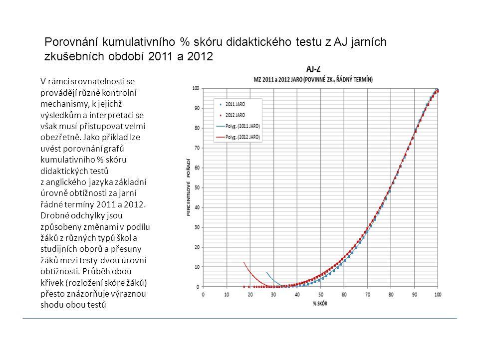 Porovnání kumulativního % skóru didaktického testu z AJ jarních zkušebních období 2011 a 2012
