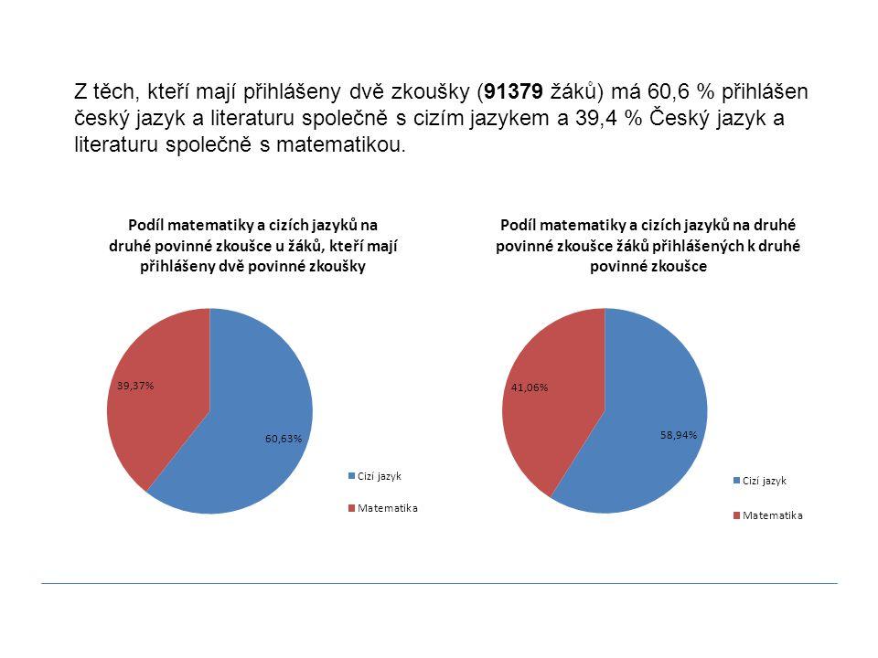 Z těch, kteří mají přihlášeny dvě zkoušky (91379 žáků) má 60,6 % přihlášen český jazyk a literaturu společně s cizím jazykem a 39,4 % Český jazyk a literaturu společně s matematikou.