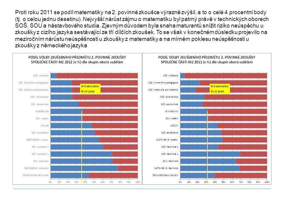 Proti roku 2011 se podíl matematiky na 2