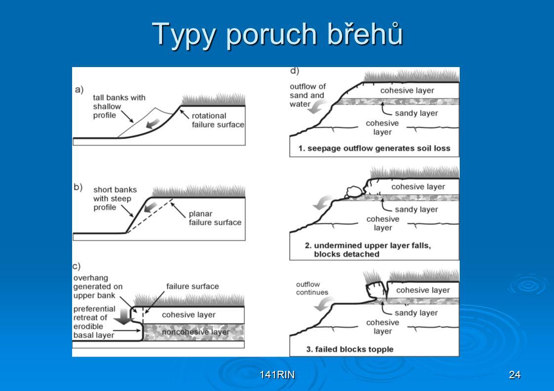 Typy poruch břehů 141RIN