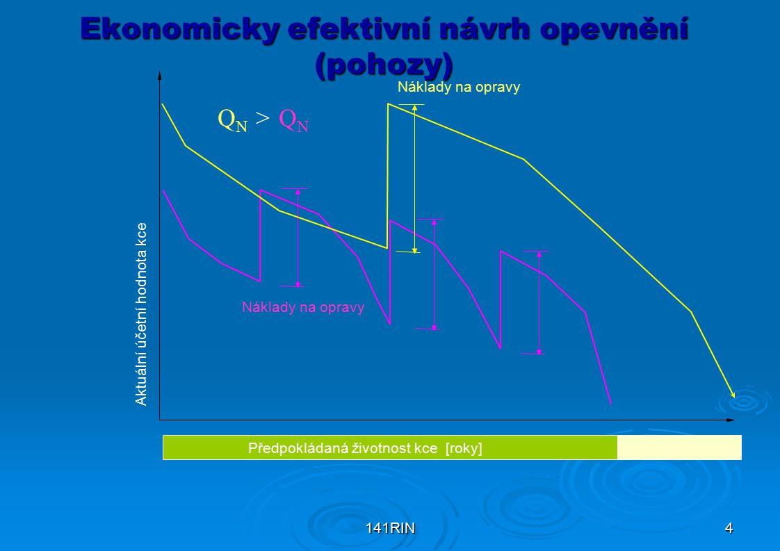 Ekonomicky efektivní návrh opevnění (pohozy)