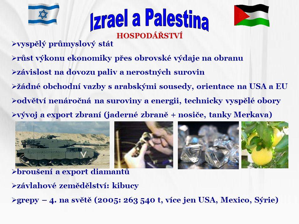 Izrael a Palestina vyspělý průmyslový stát