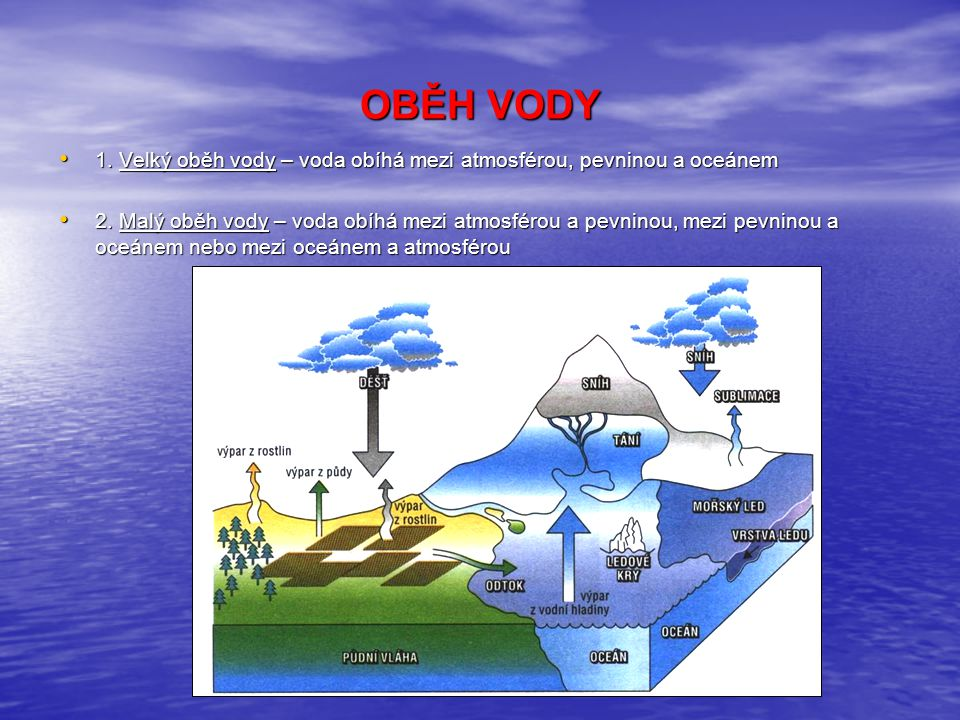 OBĚH VODY 1. Velký oběh vody – voda obíhá mezi atmosférou, pevninou a oceánem.