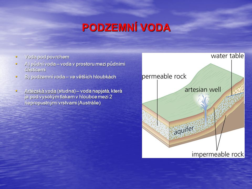 PODZEMNÍ VODA Voda pod povrchem