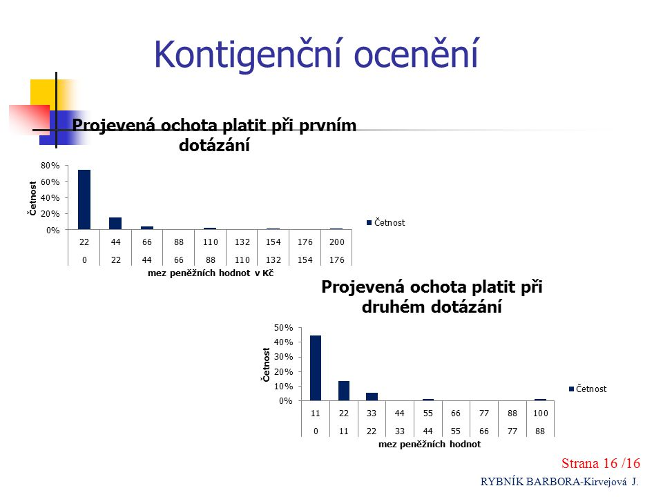 Kontigenční ocenění Strana 16 /16 RYBNÍK BARBORA-Kirvejová J.