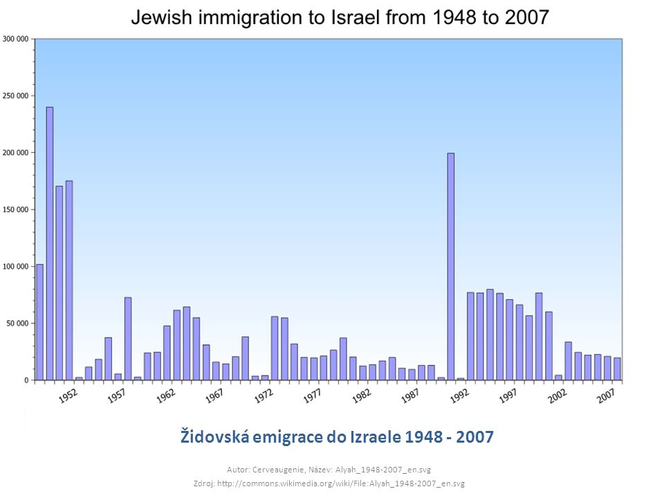 Židovská emigrace do Izraele 1948 - 2007