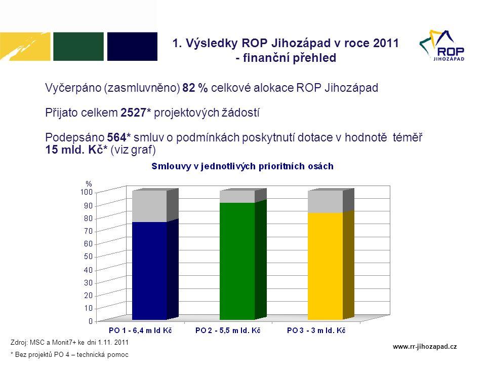 1. Výsledky ROP Jihozápad v roce 2011 - finanční přehled