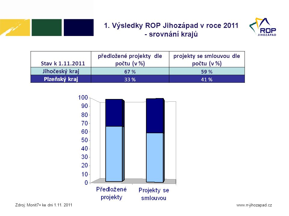 1. Výsledky ROP Jihozápad v roce 2011 - srovnání krajů