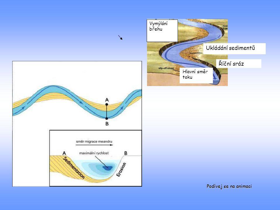 Ukládání sedimentů Říční sráz Vymýlání břehu Hlavní směr toku