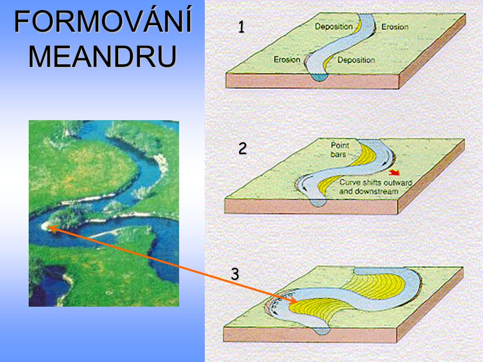 FORMOVÁNÍ MEANDRU 1 2 Look at photo and compare with the diagram 3