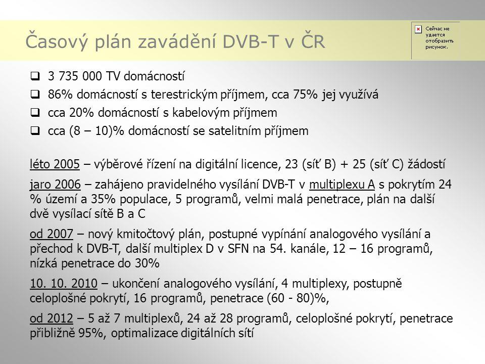Časový plán zavádění DVB-T v ČR