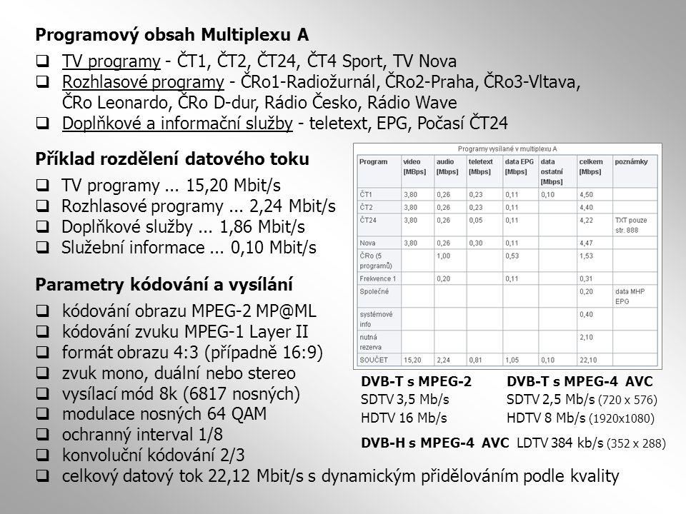 Programový obsah Multiplexu A