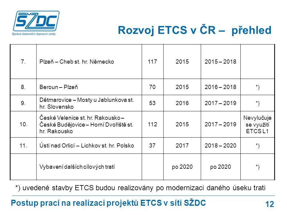 Nevylučuje se využití ETCS L1