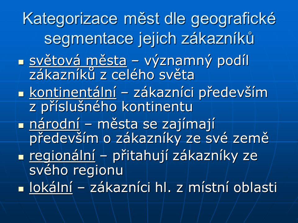 Kategorizace měst dle geografické segmentace jejich zákazníků
