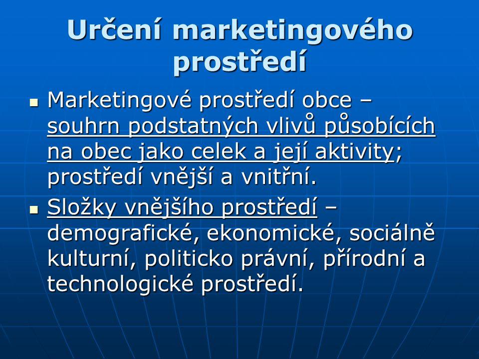 Určení marketingového prostředí