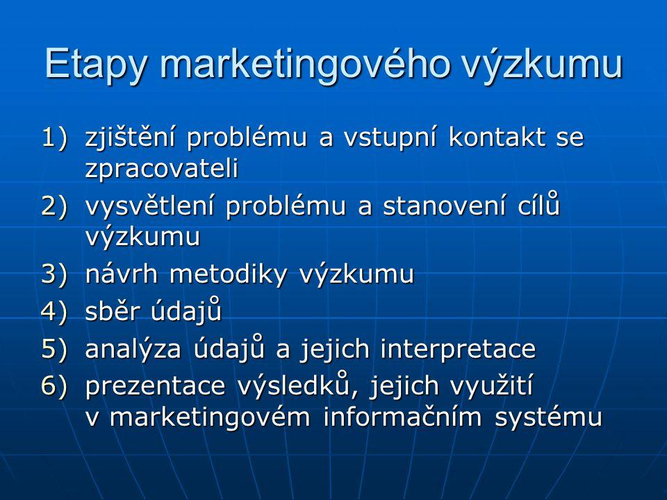 Etapy marketingového výzkumu