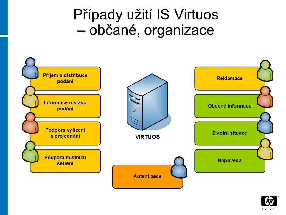 Případy užití IS Virtuos – občané, organizace