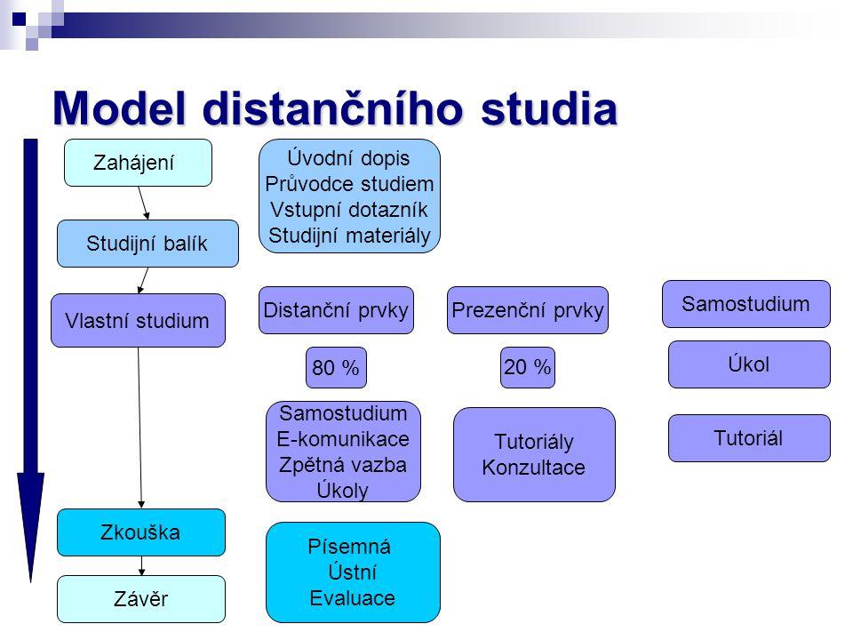 Model distančního studia