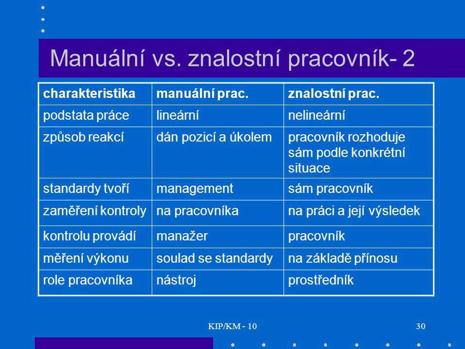 Manuální vs. znalostní pracovník- 2