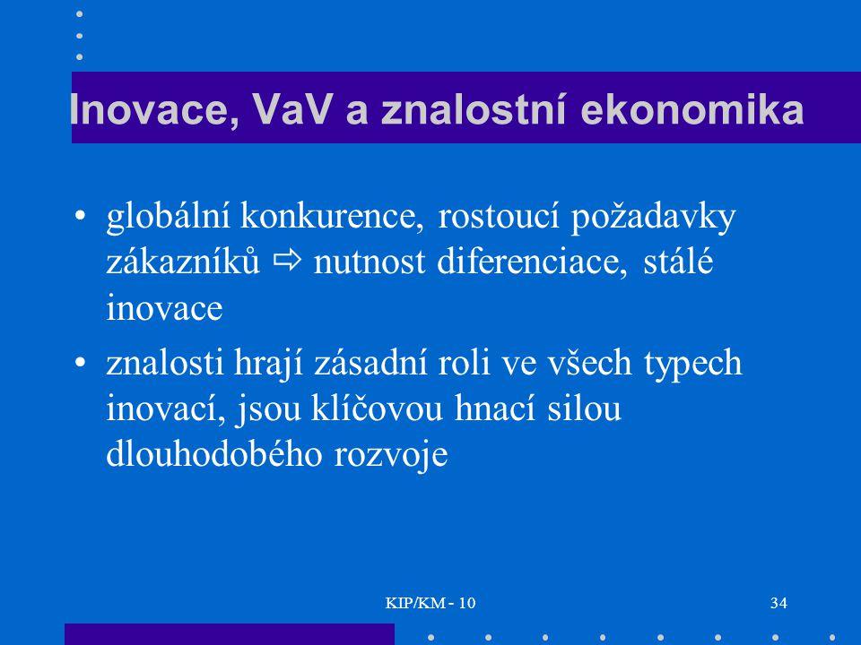 Inovace, VaV a znalostní ekonomika