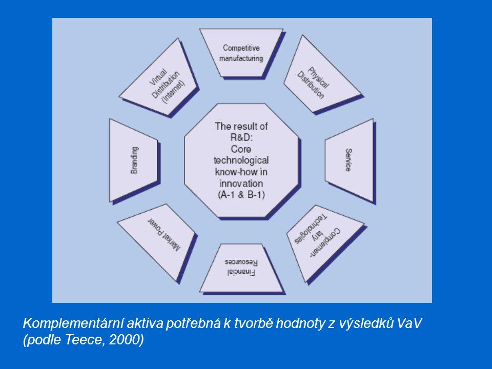 Komplementární aktiva potřebná k tvorbě hodnoty z výsledků VaV (podle Teece, 2000)