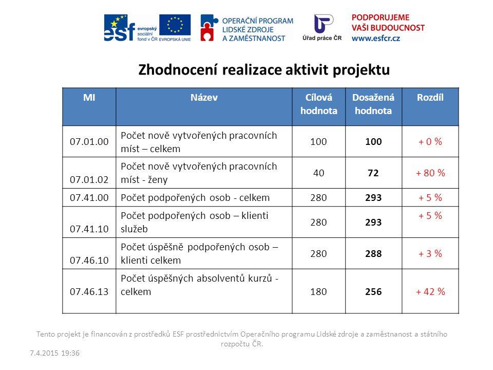 Zhodnocení realizace aktivit projektu