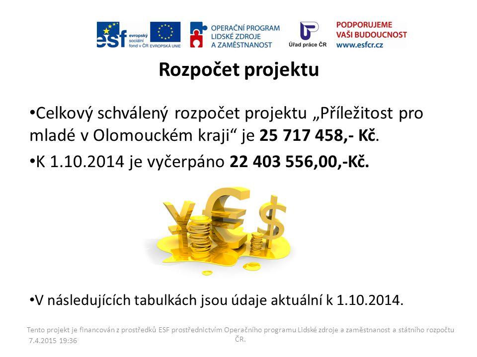 """Rozpočet projektu Celkový schválený rozpočet projektu """"Příležitost pro mladé v Olomouckém kraji je 25 717 458,- Kč."""