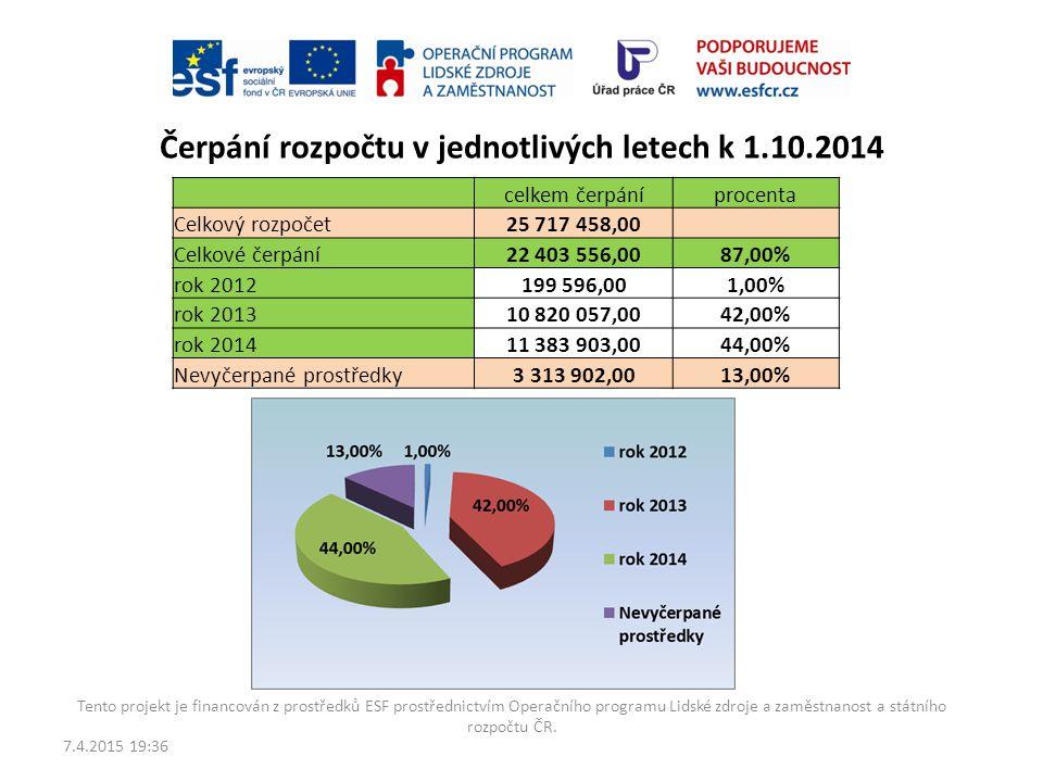 Čerpání rozpočtu v jednotlivých letech k 1.10.2014
