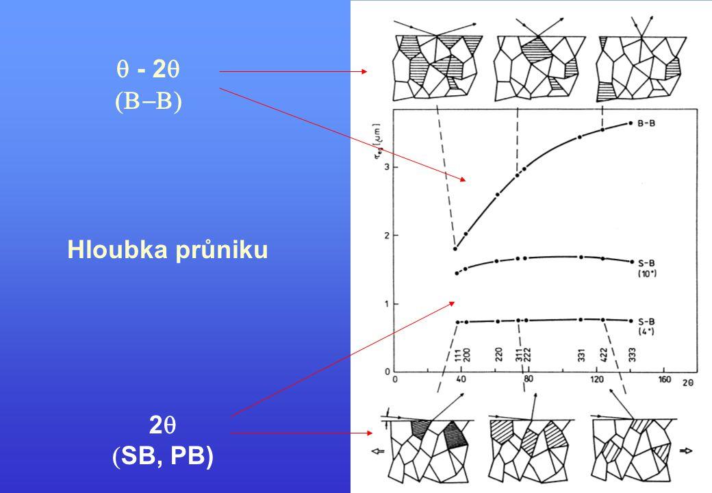 q - 2q (B-B) Hloubka průniku 2q (SB, PB)