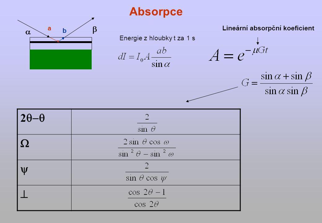 Lineární absorpční koeficient