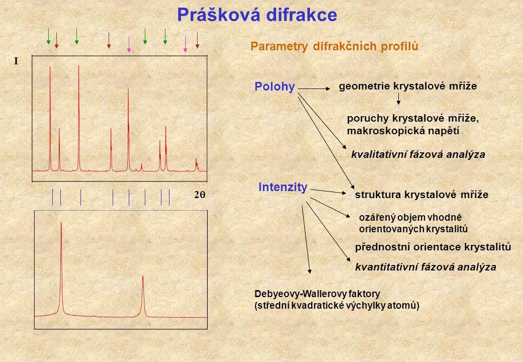 Prášková difrakce Parametry difrakčních profilů Polohy Intenzity I