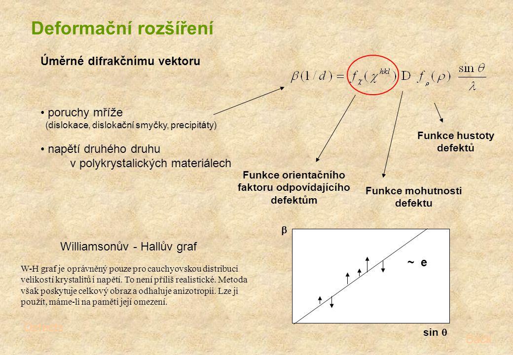 Deformační rozšíření Úměrné difrakčnímu vektoru