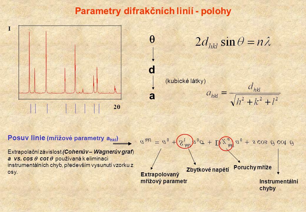 Parametry difrakčních linií - polohy