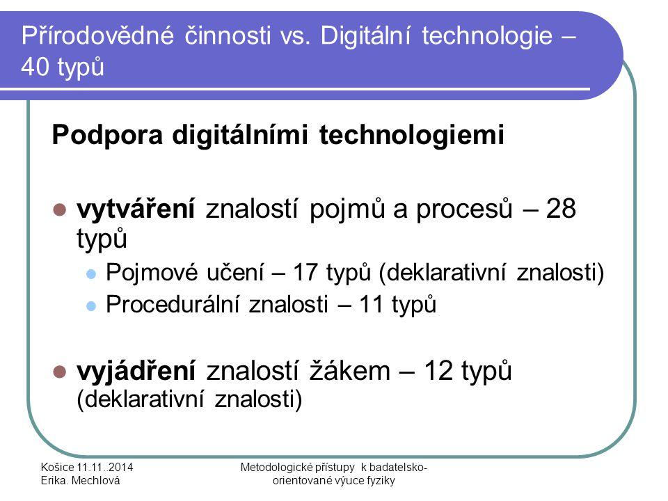Přírodovědné činnosti vs. Digitální technologie – 40 typů