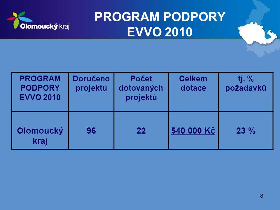 Počet dotovaných projektů