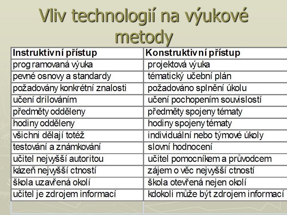 Vliv technologií na výukové metody