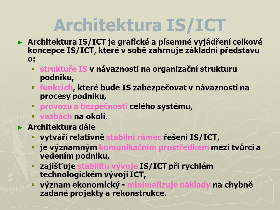 Architektura IS/ICT Architektura IS/ICT je grafické a písemné vyjádření celkové koncepce IS/ICT, které v sobě zahrnuje základní představu o: