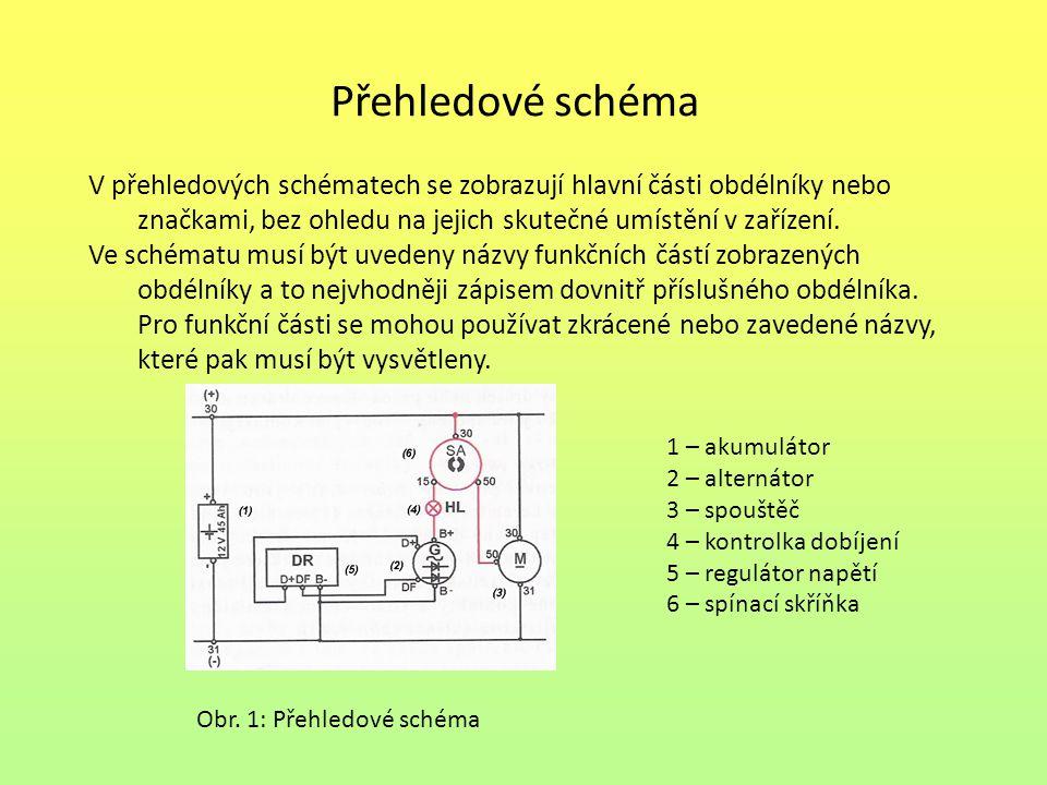 Přehledové schéma V přehledových schématech se zobrazují hlavní části obdélníky nebo značkami, bez ohledu na jejich skutečné umístění v zařízení.