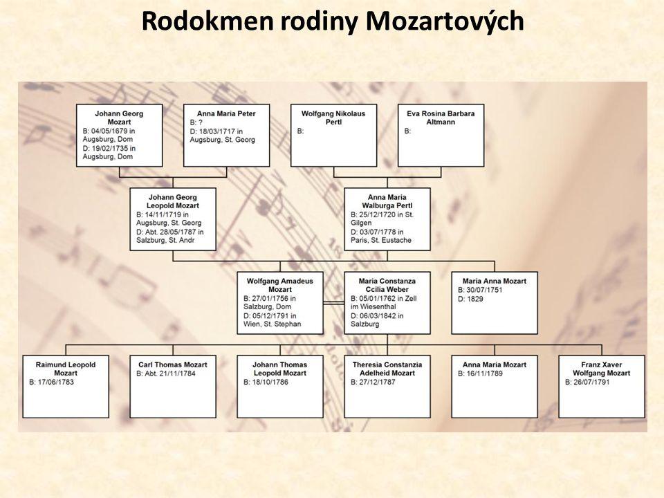 Rodokmen rodiny Mozartových