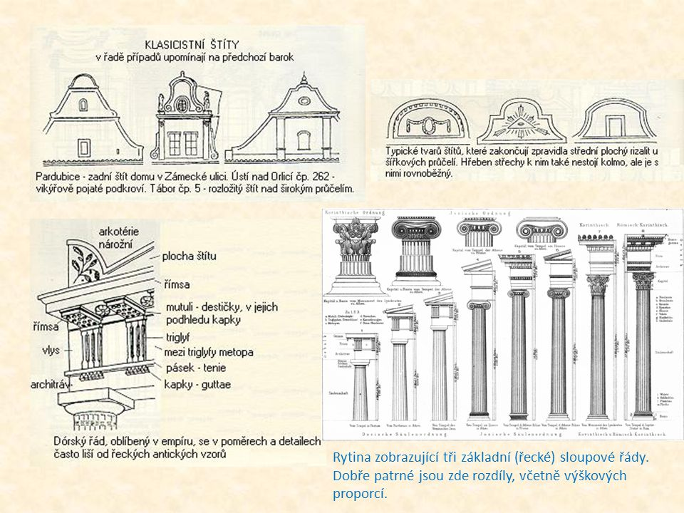 Rytina zobrazující tři základní (řecké) sloupové řády