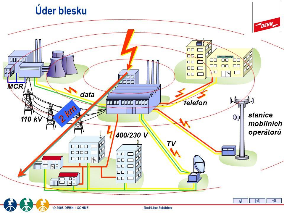 Úder blesku 2 km MCR data telefon stanice 110 kV mobilních operátorů