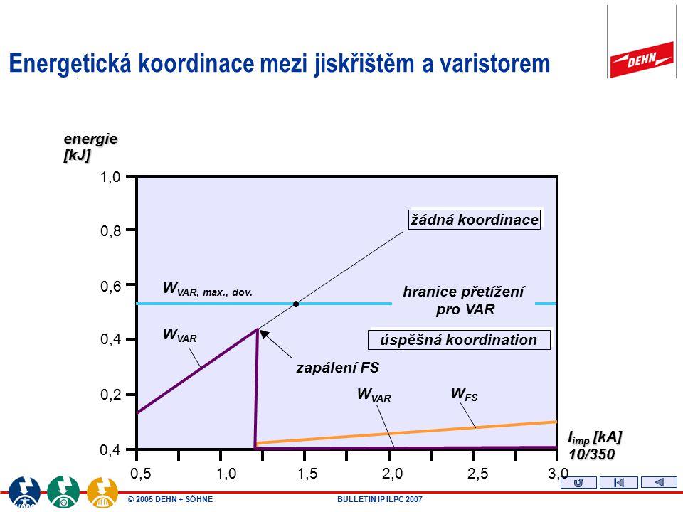 Energetická koordinace mezi jiskřištěm a varistorem