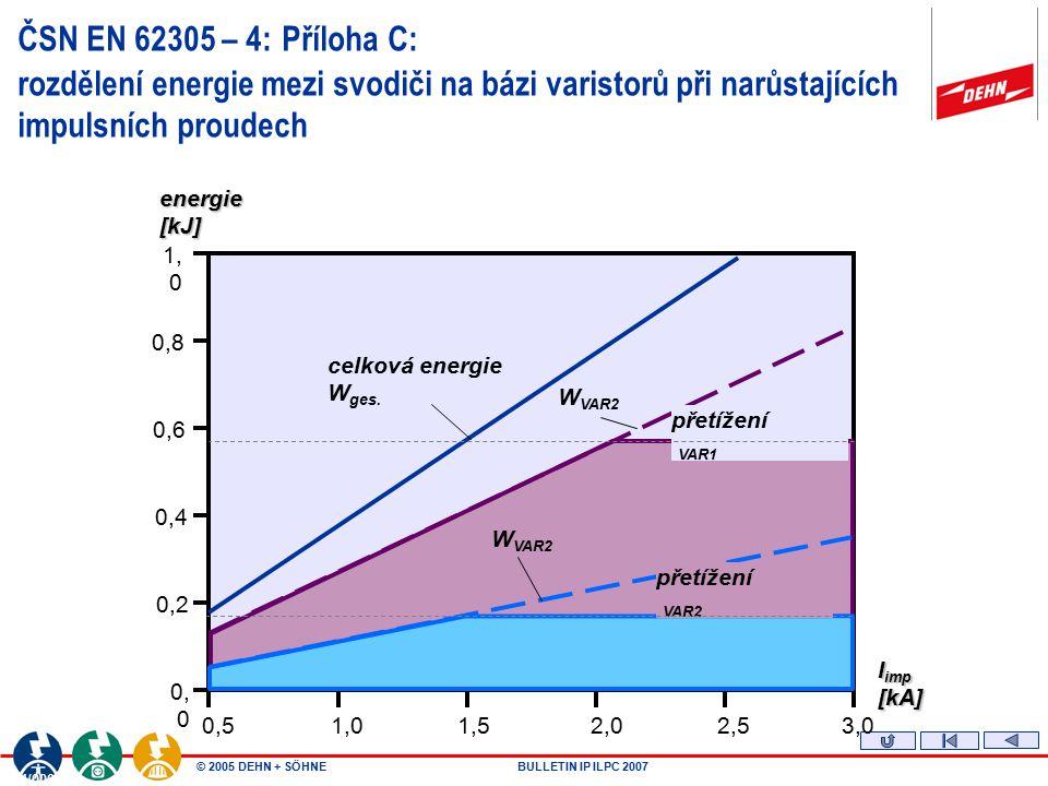 ČSN EN 62305 – 4: Příloha C: rozdělení energie mezi svodiči na bázi varistorů při narůstajících impulsních proudech