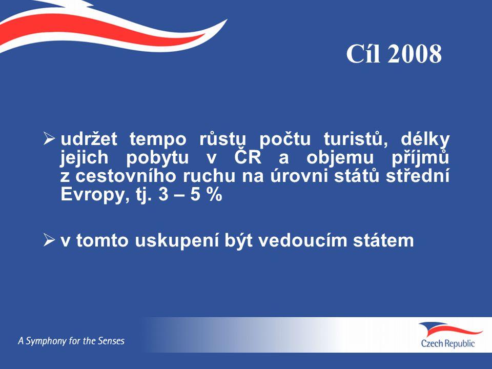 Cíl 2008 udržet tempo růstu počtu turistů, délky jejich pobytu v ČR a objemu příjmů z cestovního ruchu na úrovni států střední Evropy, tj. 3 – 5 %