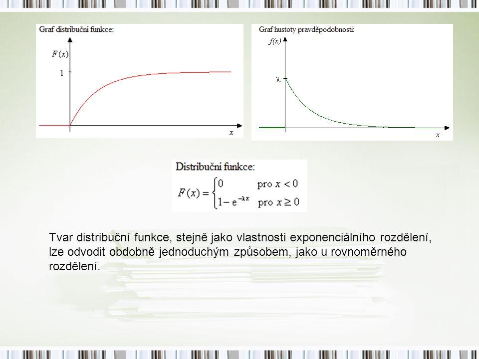 Tvar distribuční funkce, stejně jako vlastnosti exponenciálního rozdělení, lze odvodit obdobně jednoduchým způsobem, jako u rovnoměrného rozdělení.