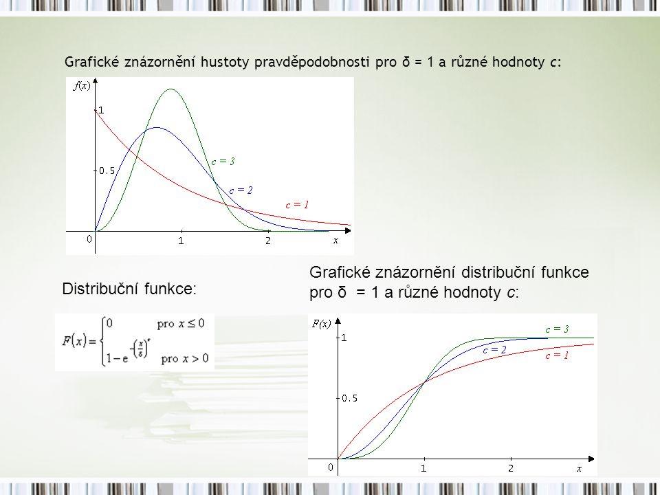 Grafické znázornění hustoty pravděpodobnosti pro δ = 1 a různé hodnoty c: